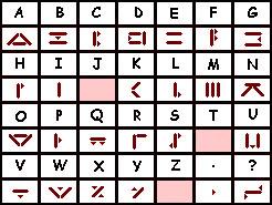 Centaurean Language Chart